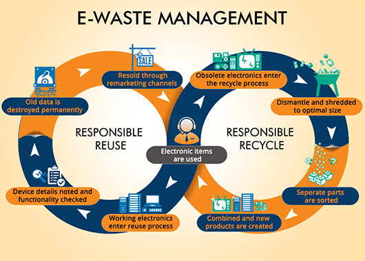 e waste management essays Ever-growing consumption of electronic items makes e-waste a major issue around the world so what is being done to recycle and reuse discarded computers and other accessories.