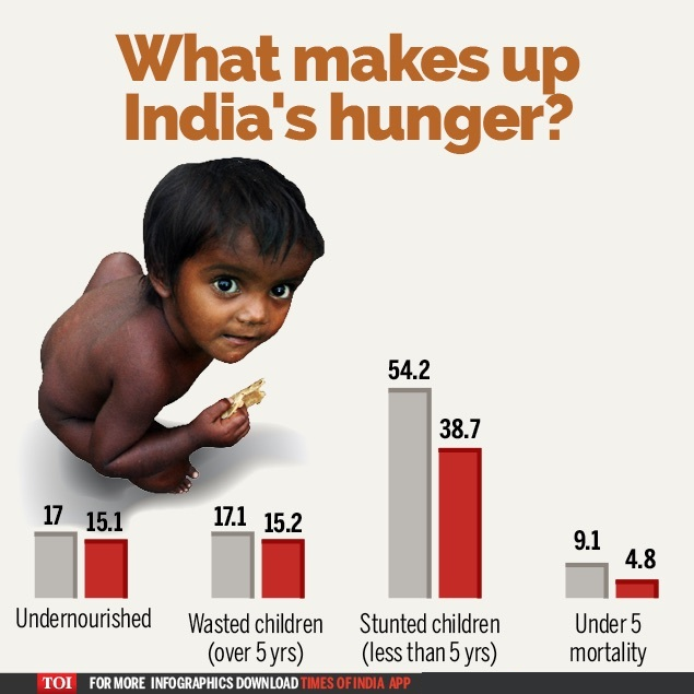 India's Hunger