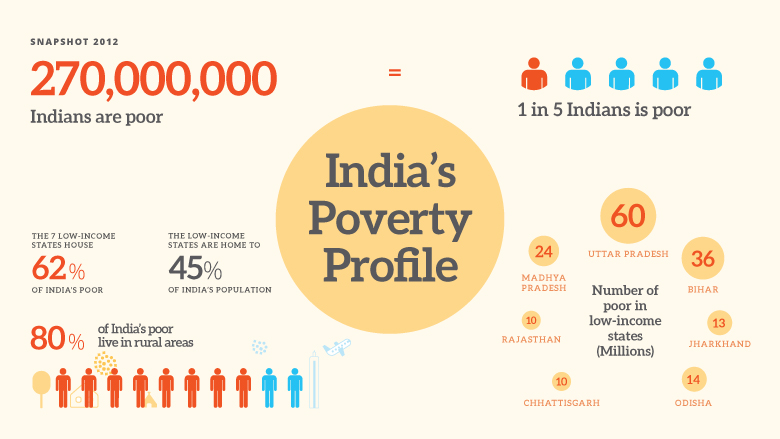 India's Poverty Profile
