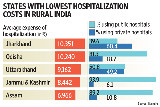Hospitalization cost in delhi